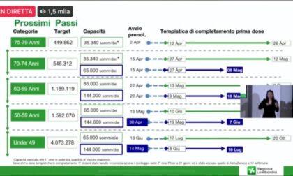 Vaccinazione massiva in Lombardia: da domani al via le prenotazioni per la fascia 75-79 anni