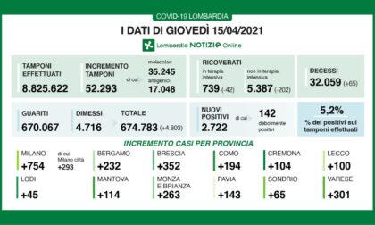 Coronavirus in Lombardia: continuano a diminuire i ricoveri ma nel Milanese in 24 ore oltre 750 nuovi contagi