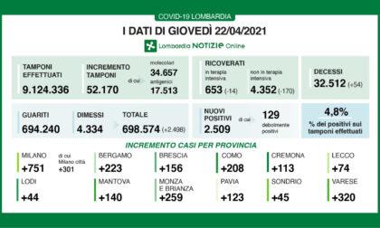 Coronavirus in Lombardia: i dati dei ricoveri continuano a scendere
