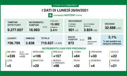 Coronavirus in Lombardia: ancora in calo i ricoveri