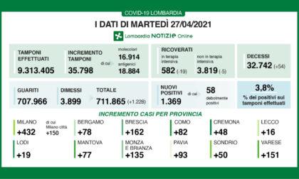 Coronavirus in Lombardia: oltre mille persone dimesse e guarite in 24 ore