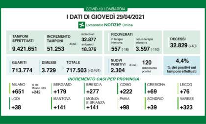 Coronavirus in Lombardia:su 51mila tamponi 2300 sono positivi