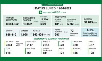 "Coronavirus in Lombardia:""solo"" 19.022 tamponi effettuati"