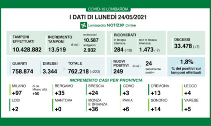 Coronavirus in Lombardia: i contagi nel Milanese sono sotto quota 100