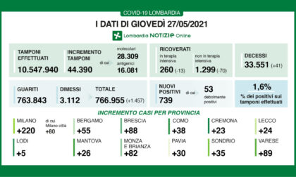 Coronavirus in Lombardia:nuovi positivi in leggero aumento