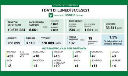 Coronavirus in Lombardia: 132 nuovi positivi, quasi la metà nel Milanese