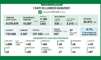 Covid in Lombardia, i ricoveri diminuiscono ancora