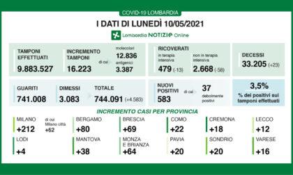 Coronavirus in Lombardia: meno di 600 nuovi positivi in 24 ore