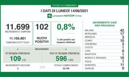 Coronavirus in Lombardia: 102 nuovi casi su 11.699 tamponi