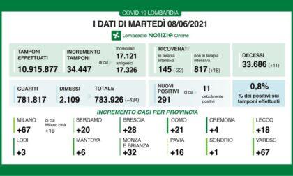 Coronavirus in Lombardia: la percentuale dei nuovi positivi sotto l'1 per cento