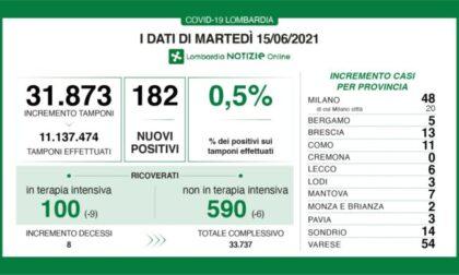 "Coronavirus in Lombardia, Fontana: ""Ottima notizia, i nuovi positivi sono lo 0,5%"""