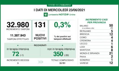 Coronavirus in Lombardia: i nuovi positivi sono lo 0,3%