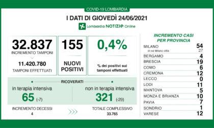 Coronavirus in Lombardia: ricoveri in calo ma ci sono 4 morti