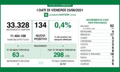 Coronavirus in Lombardia: 134 i nuovi positivi