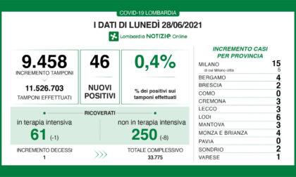 Coronavirus in Lombardia: un solo morto nelle ultime 24 ore