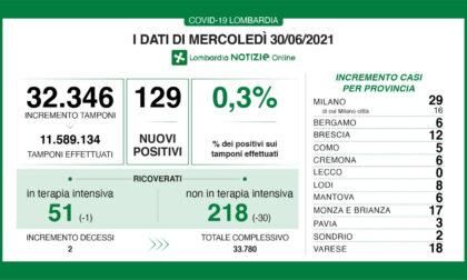 Coronavirus in Lombardia: meno di 30 nuovi positivi nel Milanese