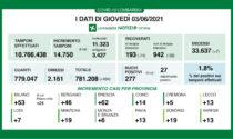 Coronavirus in Lombardia:meno di mille ricoverati in reparto e meno di duecento nelle terapie intensive