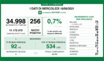 Coronavirus in Lombardia: le Terapie intensive scendono sotto quota 100