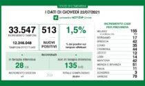 Coronavirus in Lombardia: stabili le terapie intensive