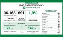 Coronavirus in Lombardia: nuovi positivi poco solo al 2%