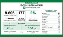 Coronavirus in Lombardia: i positivi salgono al 2%