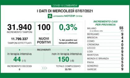 Coronavirus in Lombardia: quattro province a zero nuovi casi