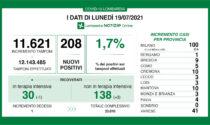 Coronavirus in Lombardia: percentuale di positivi in rialzo (1,7%)