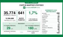 Coronavirus in Lombardia: oltre 200 nuovi positivi nel Milanese