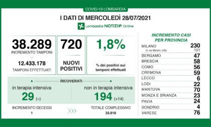 Coronavirus in Lombardia: si registra un nuovo decesso