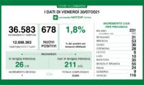 Coronavirus in Lombardia: oltre 230 nuovi positivi nel Milanese
