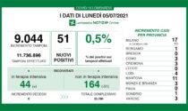 Coronavirus in Lombardia: 51 nuovi positivi ma nessun decesso