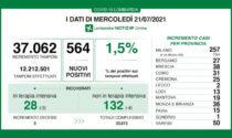 Coronavirus in Lombardia: salgono ancora i casi