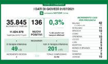 Coronavirus in Lombardia: nel Milanese 42 nuovi positivi