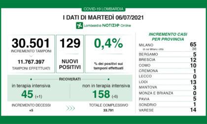 Coronavirus in Lombardia: continuano a diminuire i ricoverati nei reparti