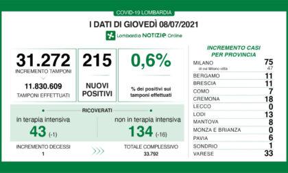 Coronavirus in Lombardia: sono 215 i nuovi positivi