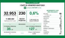 Coronavirus in Lombardia: 230 nuovi positivi e 3 morti