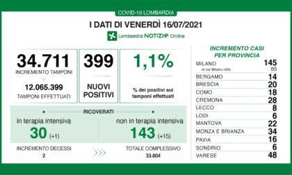 Coronavirus in Lombardia: sono 399 i nuovi positivi