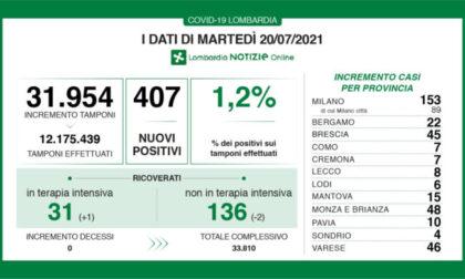 Coronavirus Lombardia: sono 407 i nuovi positivi
