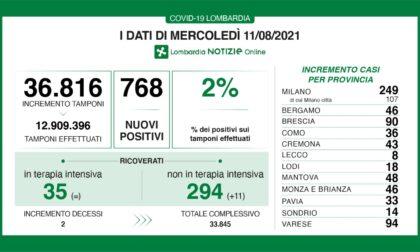 Coronavirus in Lombardia: i positivi sono di nuovo a quota 2%