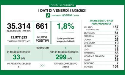 Coronavirus in Lombardia: quasi 160 positivi solo nel Milanese