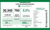 Coronavirus in Lombardia: diminuiscono i ricoverati nelle terapie intensive ma salgono i positivi
