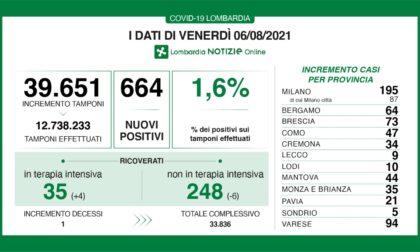 Coronavirus in Lombardia: il Milanese sfiora quota 200 nuovi positivi