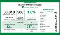 Coronavirus in Lombardia: 586 i nuovi casi positivi