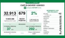 Coronavirus in Lombardia: percentuale stabile al 2%