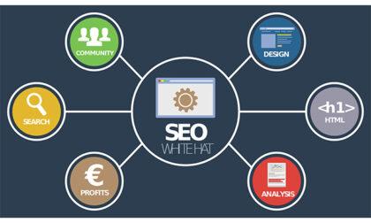 Posizionamento siti web a Milano: come fare SEO