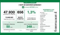 Coronavirus in Lombardia: -11 ricoverati nei reparti