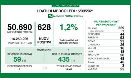 Coronavirus in Lombardia: sono 628 i nuovi positivi