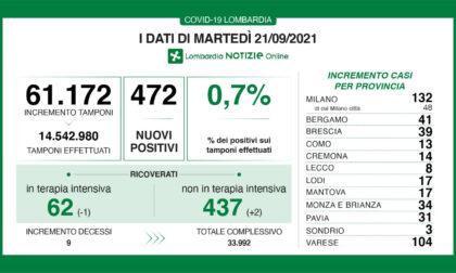 Coronavirus in Lombardia: sono 472 i nuovi positivi