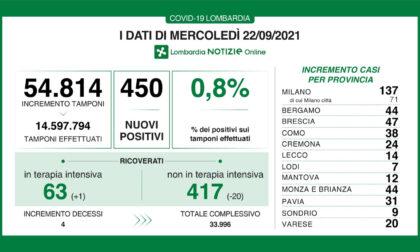 Coronavirus in Lombardia: sono 450 i nuovi positivi