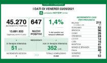 Coronavirus in Lombardia: sono 647 i nuovi positivi